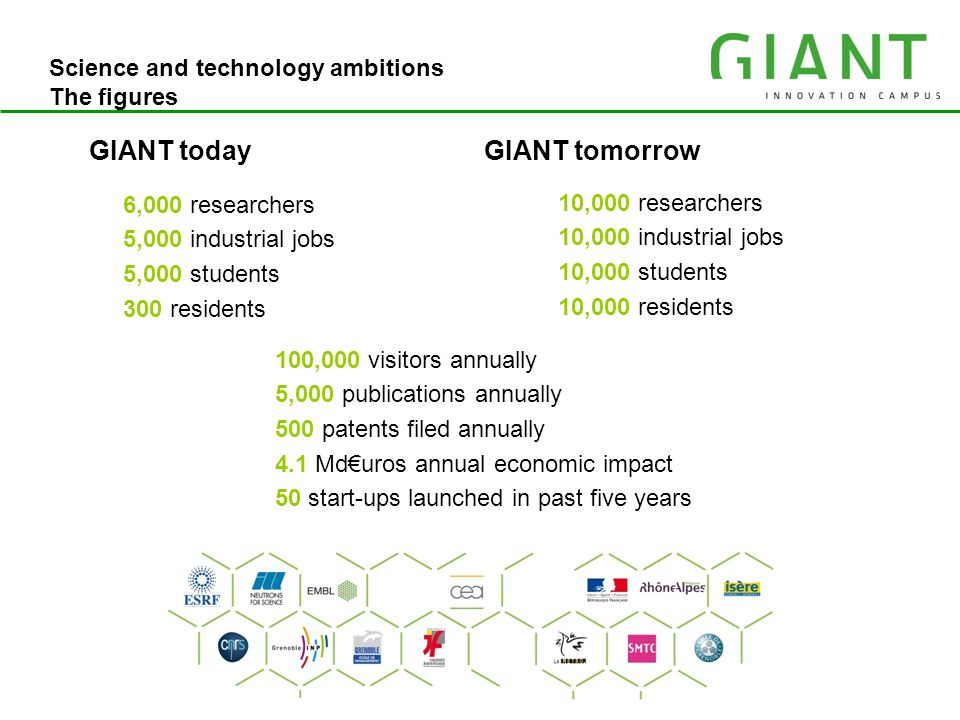 IRT MINATEC Science and technology ambitions The figures GIANT tomorrow 6,000 researchers 5,000 industrial jobs 5,000 students 300 residents GIANT tod