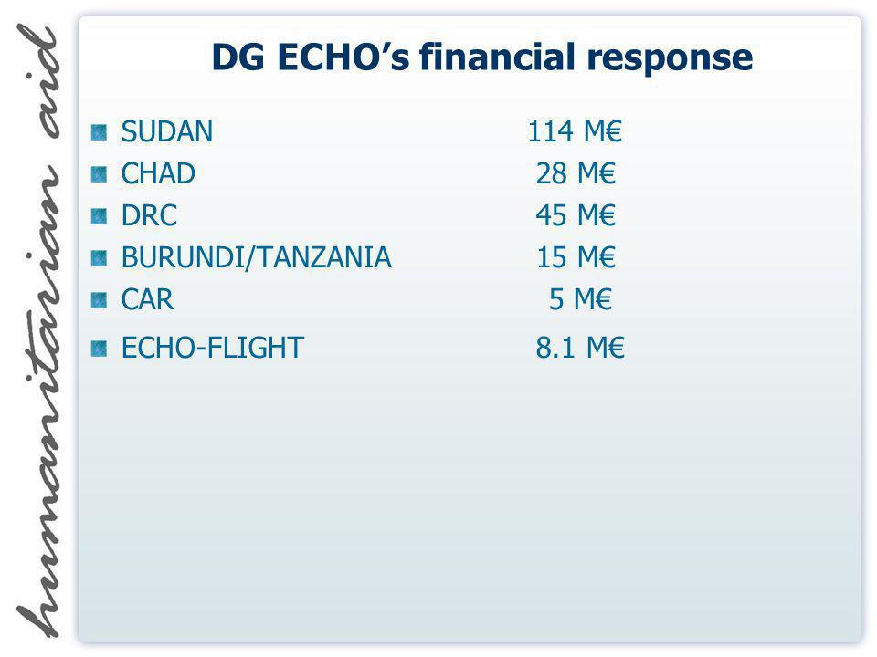 DG ECHOs financial response SUDAN 114 M CHAD 28 M DRC 45 M BURUNDI/TANZANIA 15 M CAR 5 M ECHO-FLIGHT 8.1 M