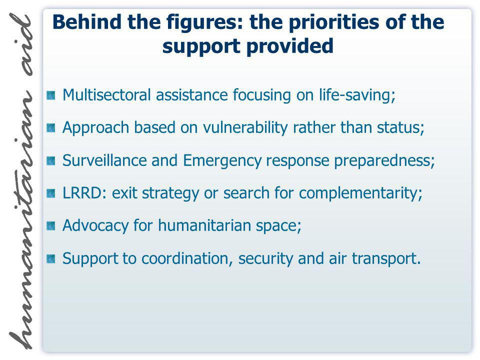 Behind the figures: the priorities of the support provided Multisectoral assistance focusing on life-saving; Approach based on vulnerability rather than status; Surveillance and Emergency response preparedness; LRRD: exit strategy or search for complementarity; Advocacy for humanitarian space; Support to coordination, security and air transport.