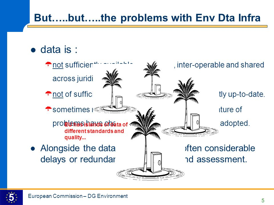 5 5 But…..but…..the problems with Env Dta Infra data is : not sufficiently available, accessible, inter-operable and shared across juridical and administrative boundaries.