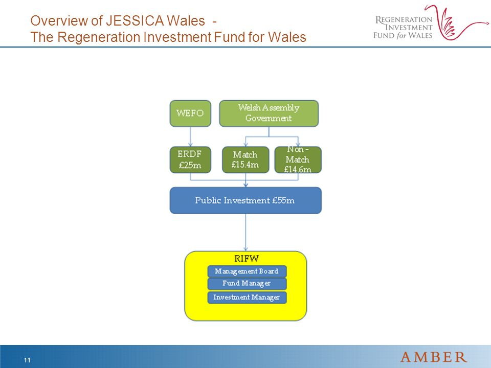 Overview of JESSICA Wales - The Regeneration Investment Fund for Wales 11
