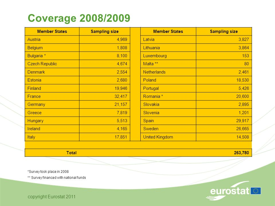 copyright Eurostat 2011 Coverage 2008/2009 Member StatesSampling size Member StatesSampling size Austria 4,969Latvia 3,827 Belgium 1,808Lithuania 3,864 Bulgaria * 8,100Luxembourg 153 Czech Republic 4,674Malta ** 80 Denmark 2,554Netherlands 2,461 Estonia 2,680Poland 18,530 Finland 19,946Portugal 5,426 France 32,417Romania * 20,600 Germany 21,157Slovakia 2,895 Greece 7,819Slovenia 1,201 Hungary 5,513Spain 29,917 Ireland 4,165Sweden 26,665 Italy 17,851United Kingdom 14,508 Total 263,780 *Survey took place in 2008 ** Survey financed with national funds