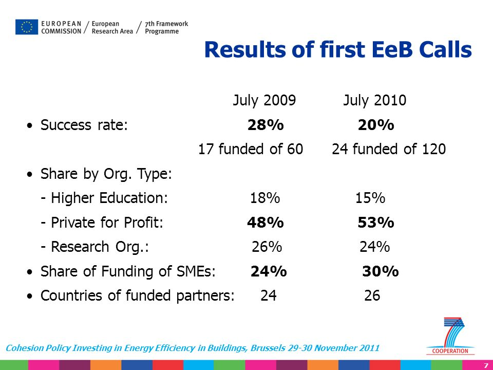 7 Cohesion Policy Investing in Energy Efficiency in Buildings, Brussels 29-30 November 2011 Results of first EeB Calls July 2009 July 2010 Success rat