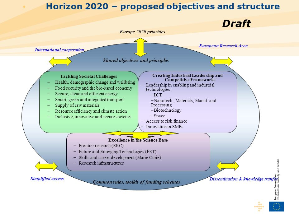 Horizon 2020 – proposed objectives and structure Creating Industrial Leadership and Competitive Frameworks Leadership in enabling and industrial techn