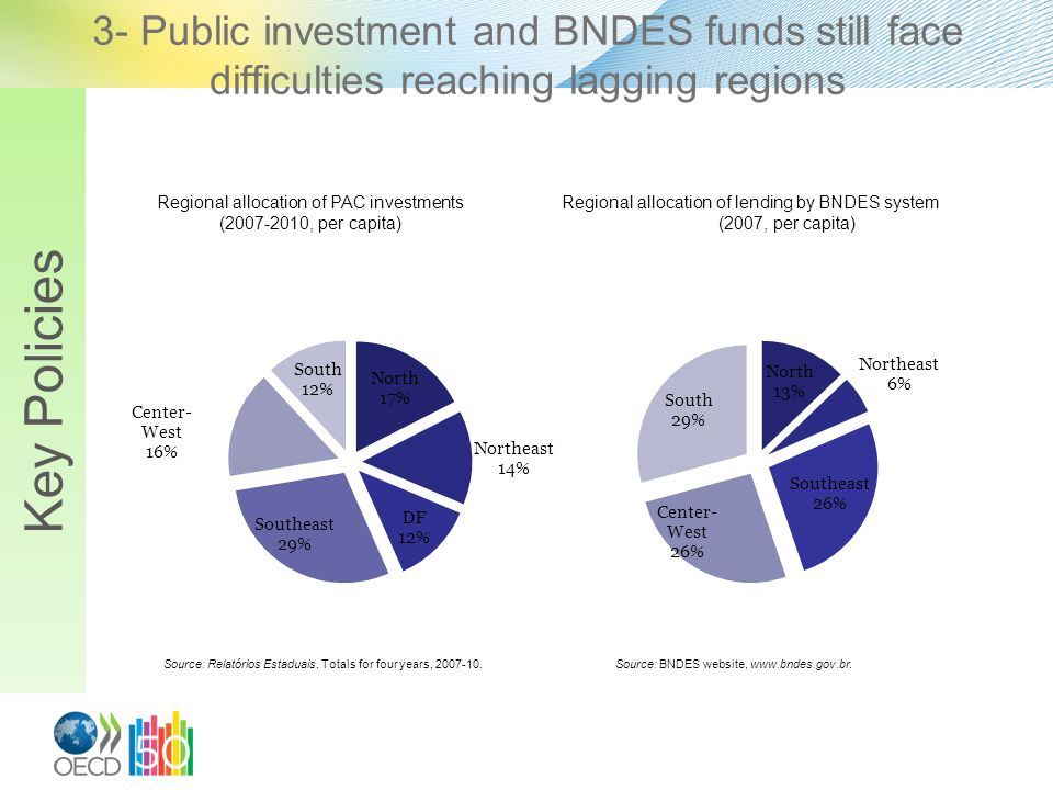 3- Public investment and BNDES funds still face difficulties reaching lagging regions Key Policies Regional allocation of PAC investments (2007-2010,