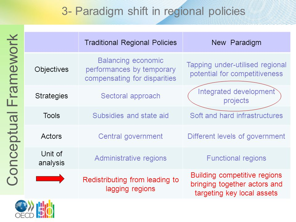3- Paradigm shift in regional policies Traditional Regional PoliciesNew Paradigm Objectives Balancing economic performances by temporary compensating