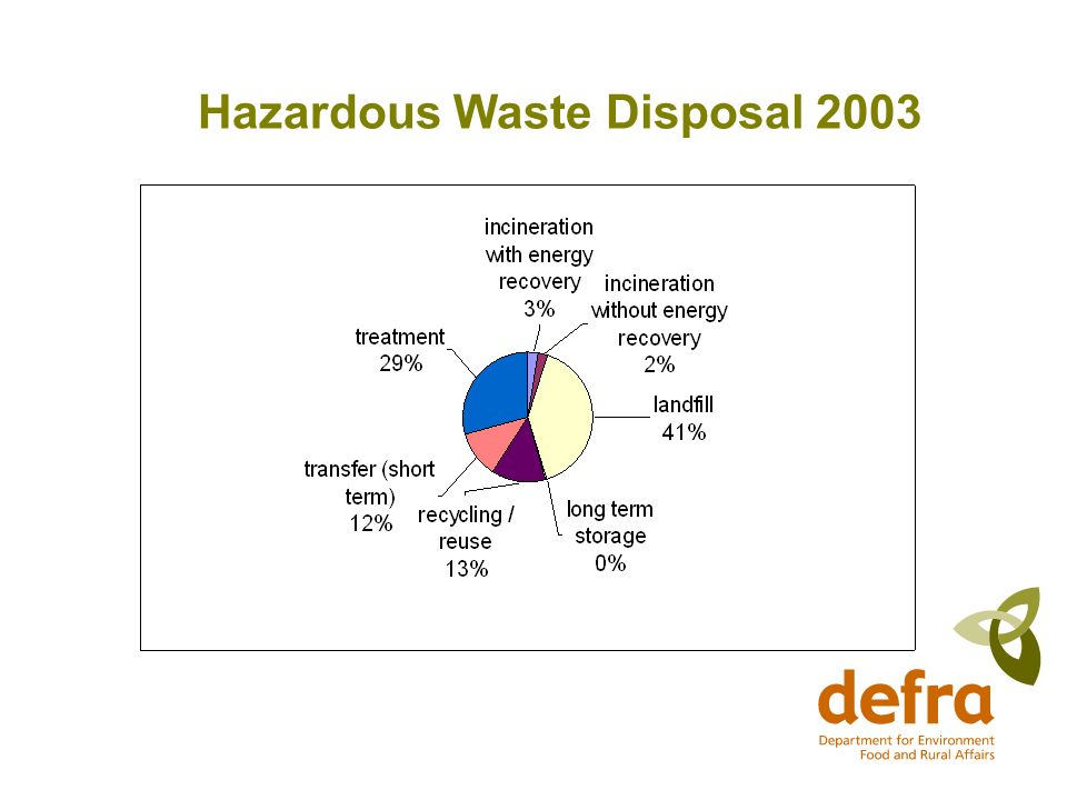 Hazardous Waste Disposal 2003