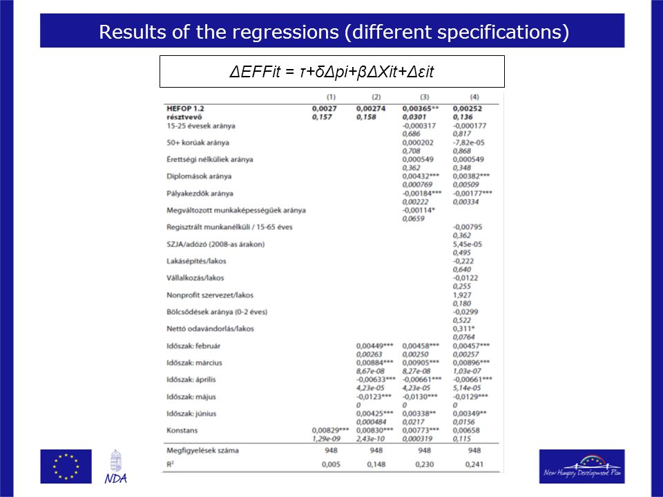 Results of the regressions (different specifications) ΔEFFit = τ+δΔpi+βΔXit+Δεit