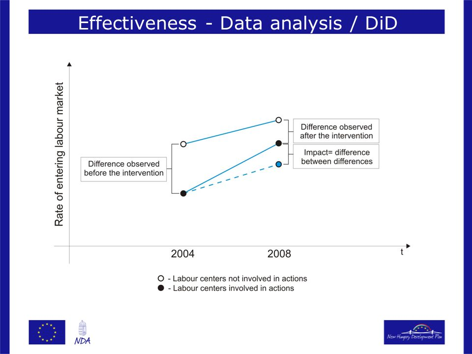 Effectiveness - Data analysis / DiD