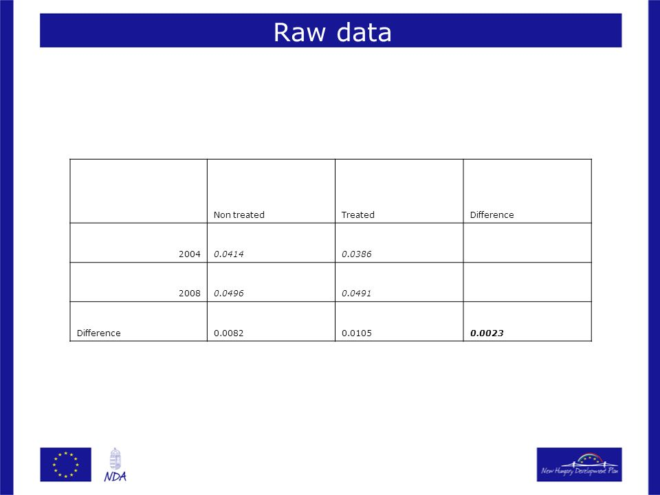 Raw data Non treatedTreatedDifference 20040.04140.0386 20080.04960.0491 Difference0.00820.01050.0023