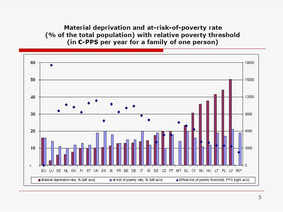 5 Material deprivation and at-risk-of-poverty rate (% of the total population) with relative poverty threshold (in -PPS per year for a family of one person)
