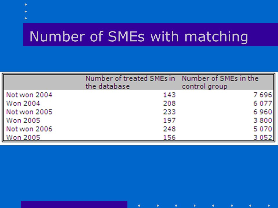 Number of SMEs with matching