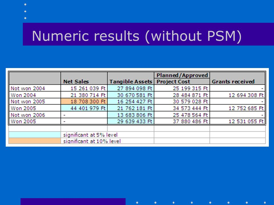 Numeric results (without PSM)