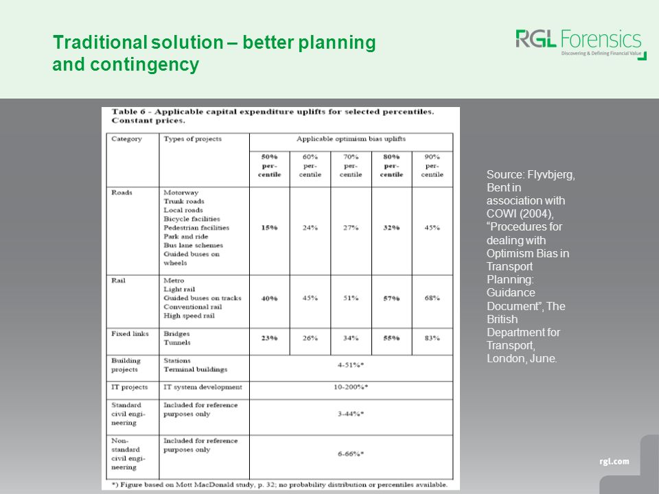 Traditional solution – better planning and contingency Source: Flyvbjerg, Bent in association with COWI (2004), Procedures for dealing with Optimism Bias in Transport Planning: Guidance Document, The British Department for Transport, London, June.