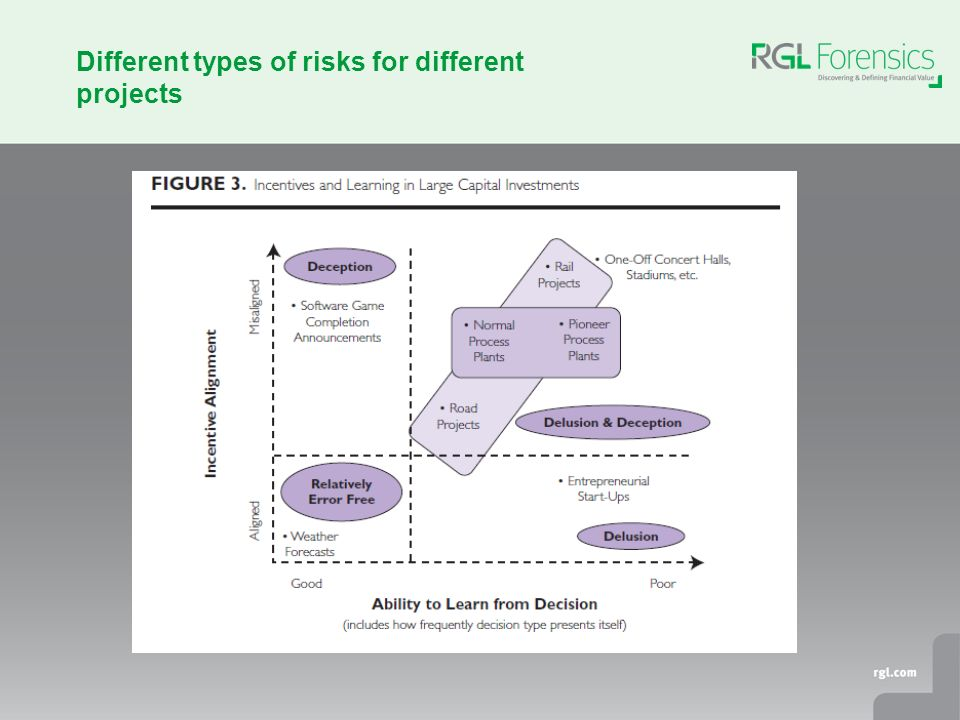 Different types of risks for different projects