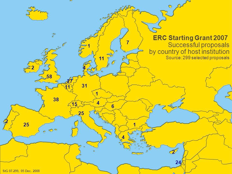 European Research Council 14 2 58 25 2 38 25 4 24 1 6 11 27 1 7 1 4 15 4 2 11 31 StG 07-299, 05 Dec. 2008 ERC Starting Grant 2007 Successful proposals