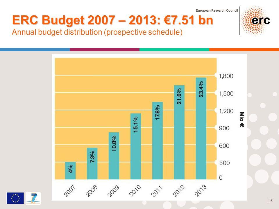 European Research Council 6 6 ERC Budget 2007 – 2013: 7.51 bn Annual budget distribution (prospective schedule)
