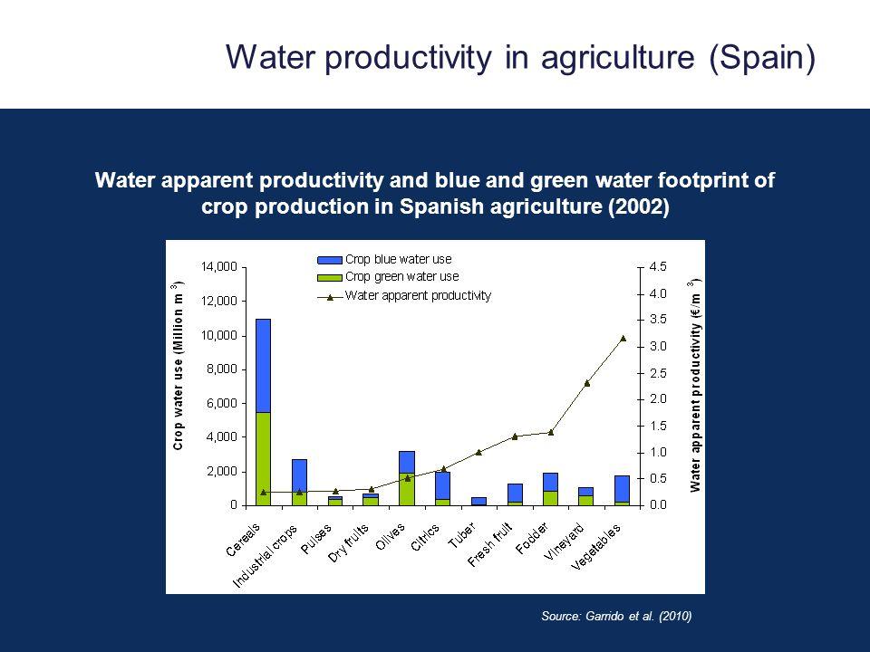 Water productivity in agriculture (Spain) Source: Garrido et al.