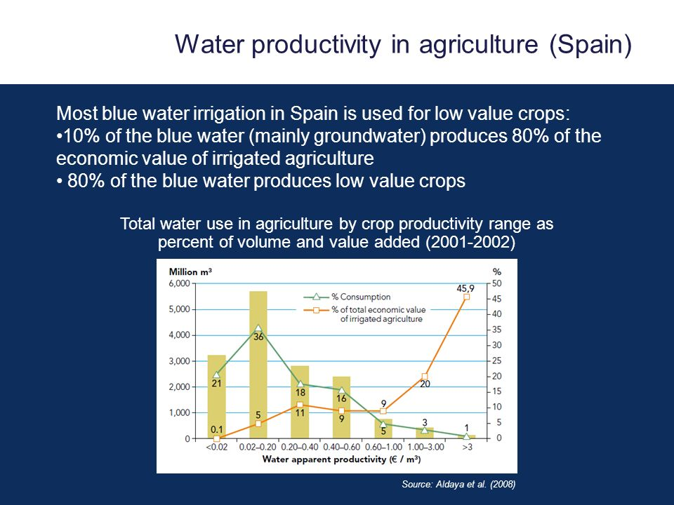 Most blue water irrigation in Spain is used for low value crops: 10% of the blue water (mainly groundwater) produces 80% of the economic value of irrigated agriculture 80% of the blue water produces low value crops Source: Aldaya et al.