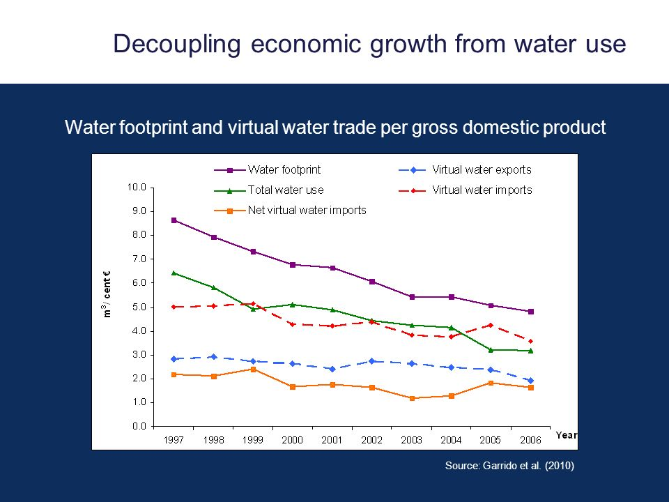 Decoupling economic growth from water use Water footprint and virtual water trade per gross domestic product Source: Garrido et al.