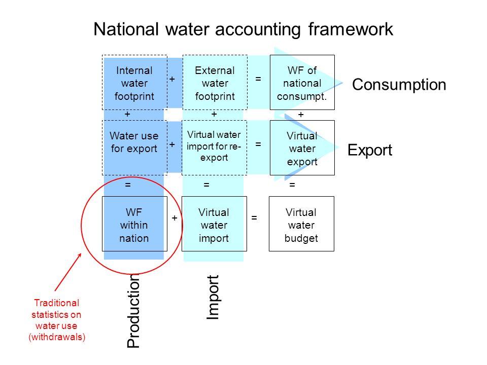 Consumption Export Production Import Internal water footprint External water footprint WF of national consumpt.