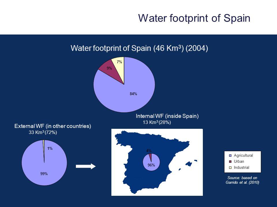 96% 4% Agricultural Urban Industrial 99% 1% 84% 9% 7% Water footprint of Spain (46 Km 3 ) (2004) External WF (in other countries) Internal WF (inside Spain) 33 Km 3 (72%) 13 Km 3 (28%) Source: based on Garrido et al.
