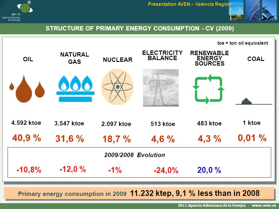 STRUCTURE OF PRIMARY ENERGY CONSUMPTION - CV (2009) Presentation AVEN – Valencia Region 4.592 ktoe 40,9 % OIL NATURAL GAS 3.547 ktoe 31,6 % ELECTRICITY BALANCE NUCLEAR toe = ton oil equivalent RENEWABLE ENERGY SOURCES COAL 2.097 ktoe 18,7 % 513 ktoe 4,6 % 483 ktoe 4,3 % 1 ktoe 0,01 % -10,8% 2009/2008 Evolution -12,0 % -1%20,0 % Primary energy consumption in 2009 11.232 ktep, 9,1 % less than in 2008 -24,0% 2011 Agencia Valenciana de la Energía - www.aven.es