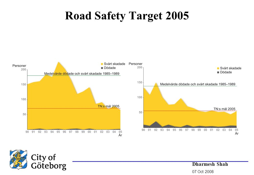 Road Safety Target 2005 Dharmesh Shah 07 Oct 2008