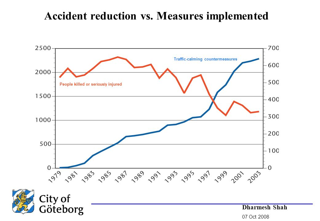 Accident reduction vs.