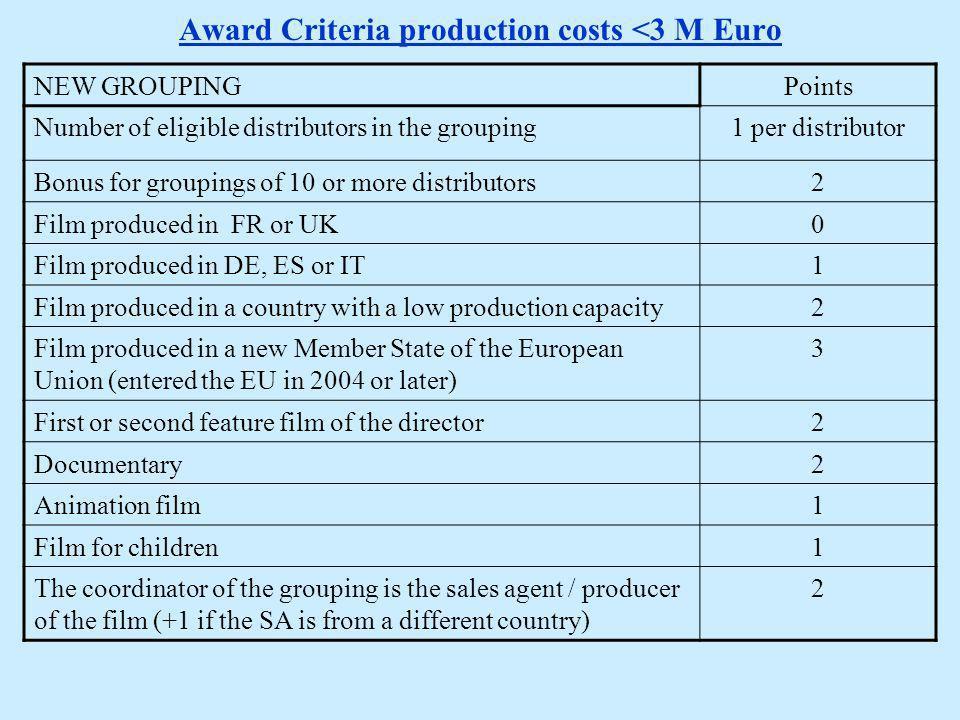 Budget 2008 12,250,000 EUR 40% small films (< 3M EUR) 60% medium films (3-15M EUR)