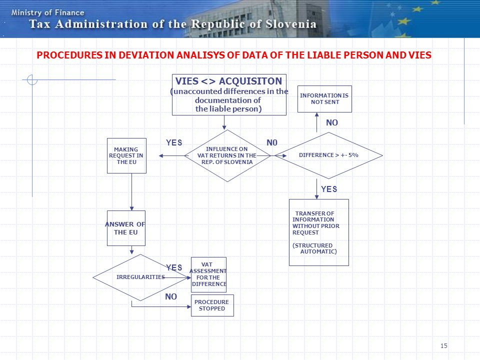 15 PROCEDURES IN DEVIATION ANALISYS OF DATA OF THE LIABLE PERSON AND VIES VIES <> ACQUISITON (unaccounted differences in the documentation of the liable person) INFLUENCE ON VAT RETURNS IN THE REP.