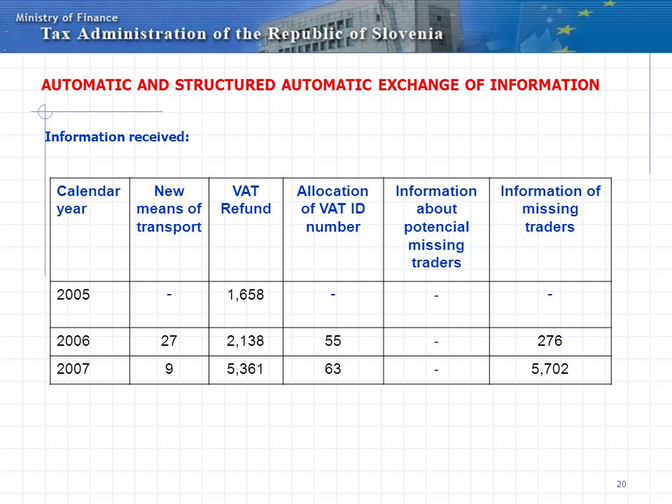 20 AUTOMATIC AND STRUCTURED AUTOMATIC EXCHANGE OF INFORMATION Information sent: AUTOMATIC AND STRUCTURED AUTOMATIC EXCHANGE OF INFORMATION Information received: Calendar year New means of transport VAT Refund Allocation of VAT ID number Information about potencial missing traders Information of missing traders 2005 - 1,658 - - - 2006272,13855 - 276 200795,36163 - 5,702