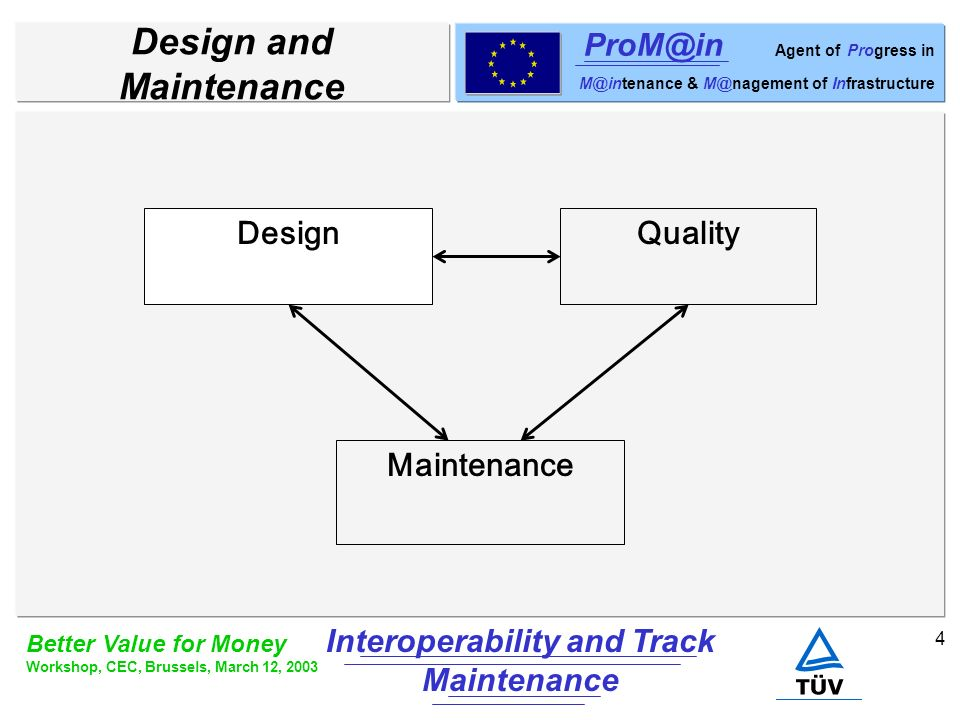 5 Better Value for Money Workshop, CEC, Brussels, March 12, 2003 Interoperability and Track Maintenance ProM@in Agent of Progress in M@intenance & M@nagement of Infrastructure Needs Need for harmonisation on rolling stock maintenance is not disputable At least status of track must be harmonised: –Quality indicator –Tolerances –Measuring methods Example: Gauge
