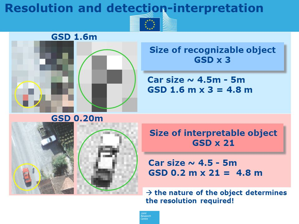 GSD 1.6m GSD 0.20m Resolution and detection-interpretation Size of recognizable object GSD x 3 Car size ~ 4.5m - 5m GSD 1.6 m x 3 = 4.8 m Size of interpretable object GSD x 21 Car size ~ 4.5 - 5m GSD 0.2 m x 21 = 4.8 m the nature of the object determines the resolution required!