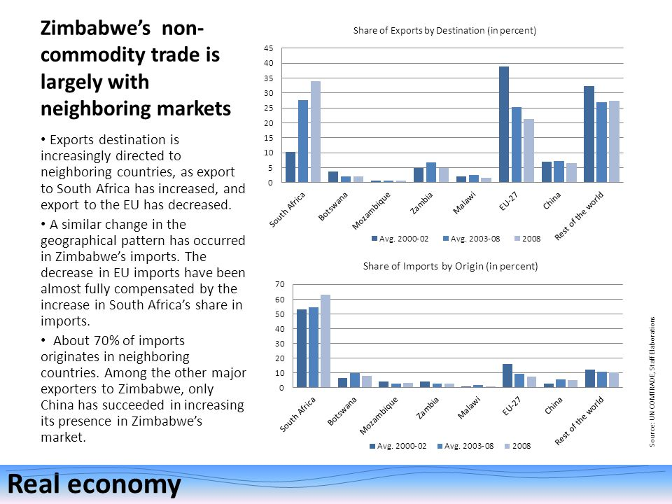 Zimbabwes non- commodity trade is largely with neighboring markets Exports destination is increasingly directed to neighboring countries, as export to