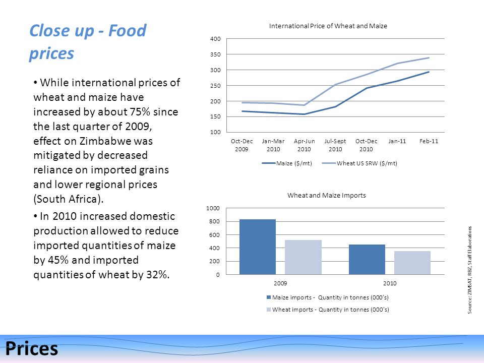 While international prices of wheat and maize have increased by about 75% since the last quarter of 2009, effect on Zimbabwe was mitigated by decrease