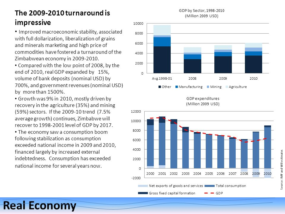 The 2009-2010 turnaround is impressive Real Economy Source: IMF and WB estimates Improved macroeconomic stability, associated with full dollarization,