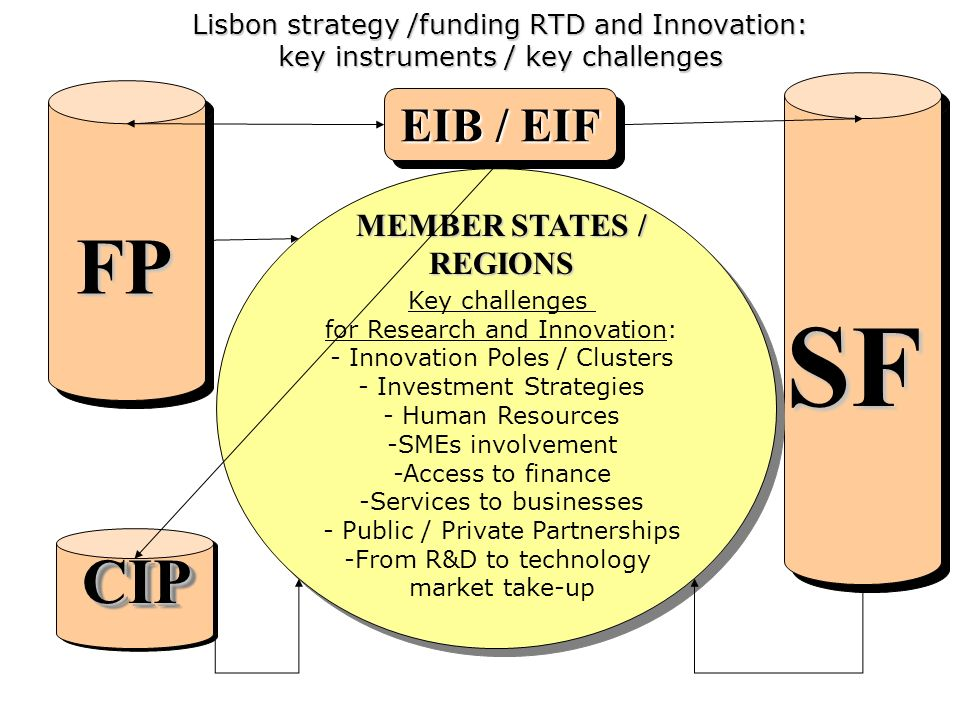 CIPCIP Lisbon strategy /funding RTD and Innovation: key instruments / key challenges FP SF MEMBER STATES / REGIONS Key challenges for Research and Innovation: - Innovation Poles / Clusters - Investment Strategies - Human Resources -SMEs involvement -Access to finance -Services to businesses - Public / Private Partnerships -From R&D to technology market take-up