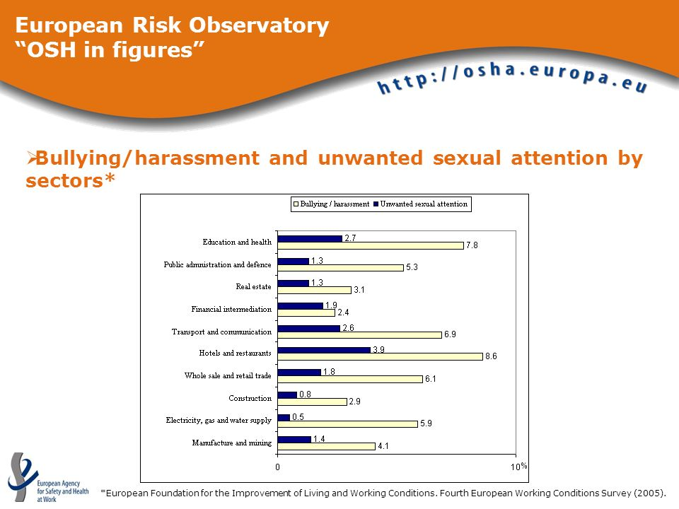 Bullying/harassment and unwanted sexual attention by sectors* *European Foundation for the Improvement of Living and Working Conditions. Fourth Europe