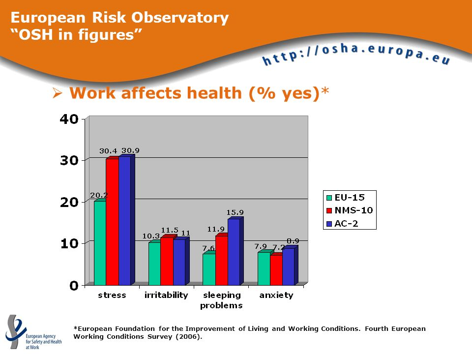 Work affects health (% yes)* *European Foundation for the Improvement of Living and Working Conditions. Fourth European Working Conditions Survey (200