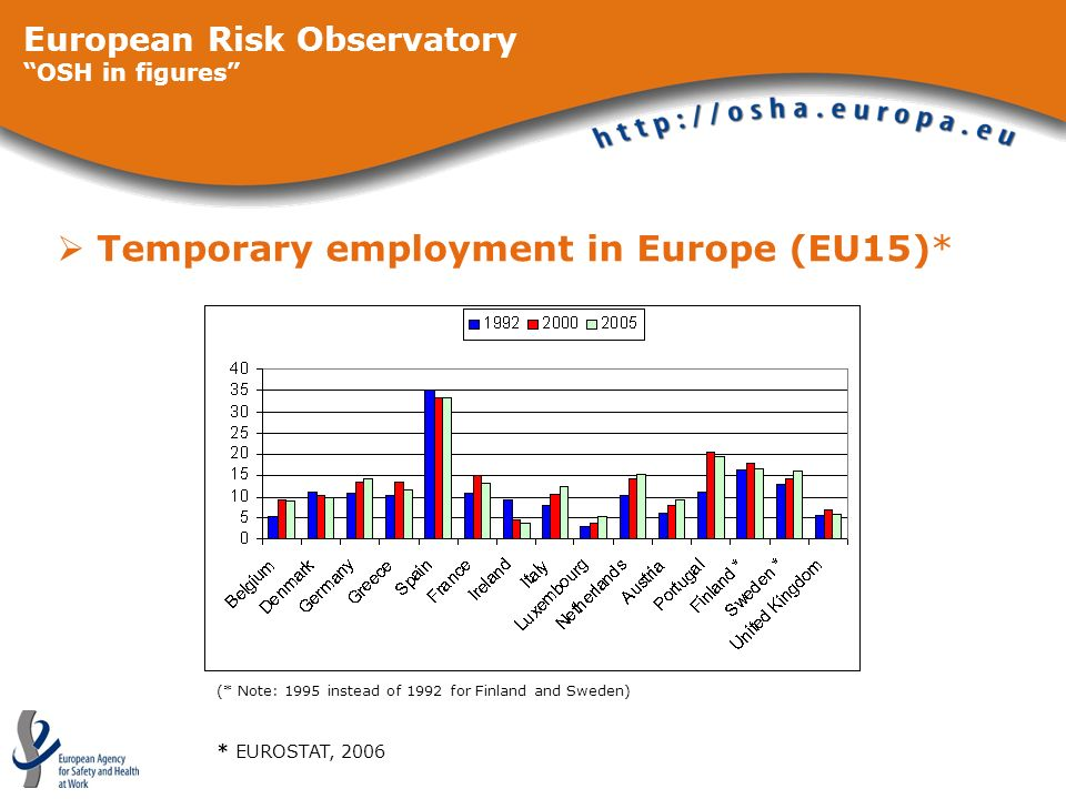 European Risk Observatory OSH in figures Temporary employment in Europe (EU15)* * EUROSTAT, 2006 (* Note: 1995 instead of 1992 for Finland and Sweden)