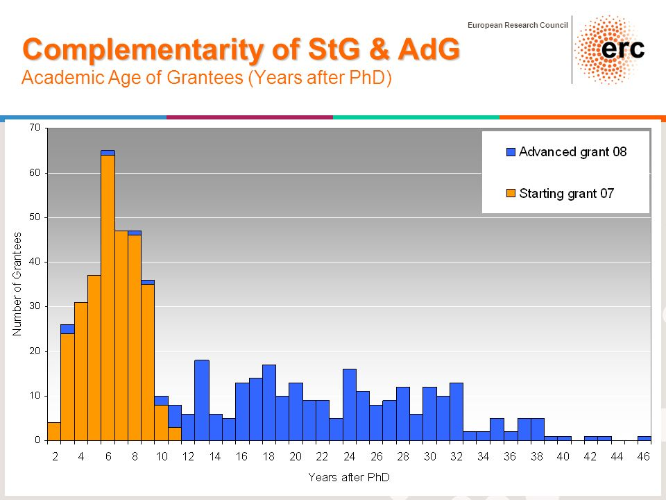 European Research Council 10 Complementarity of StG & AdG Complementarity of StG & AdG Academic Age of Grantees (Years after PhD) No PhD: 15 men, AdG-08