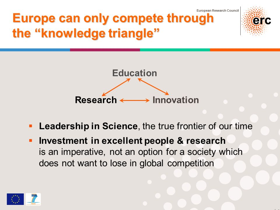 European Research Council 2 Europe can only compete through the knowledge triangle Leadership in Science, the true frontier of our time Investment in excellent people & research is an imperative, not an option for a society which does not want to lose in global competition StG grant Education InnovationResearch