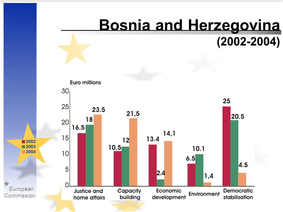 * European Commission Bosnia and Herzegovina (2002-2004)