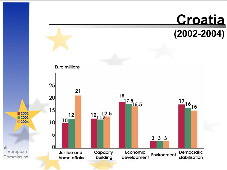 Croatia (2002-2004) * European Commission * European Commission