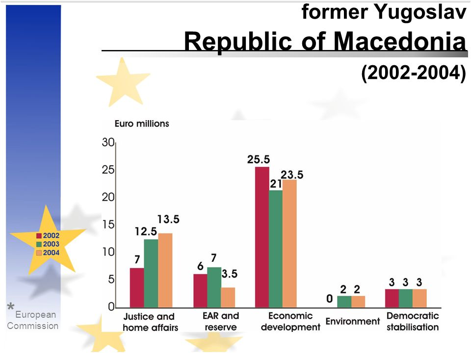 former Yugoslav Republic of Macedonia (2002-2004) * European Commission