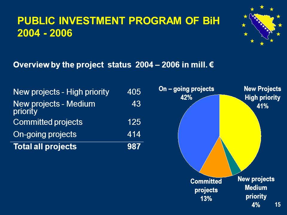 15 PUBLIC INVESTMENT PROGRAM OF BiH 2004 - 2006 Overview by the project status 2004 – 2006 in mill. New projects - High priority405 New projects - Med