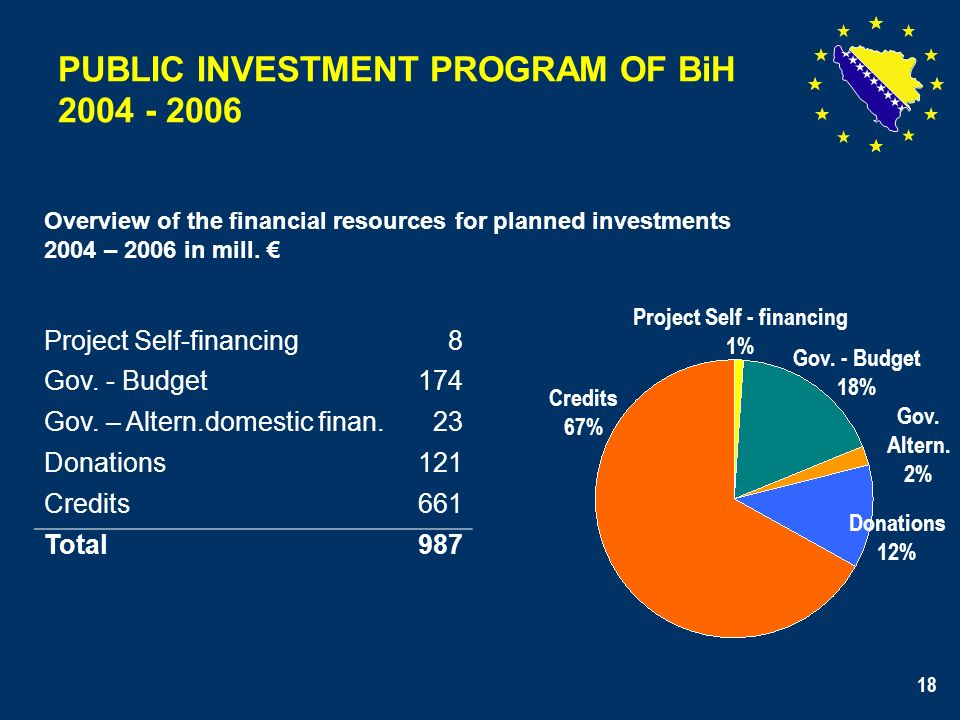 18 PUBLIC INVESTMENT PROGRAM OF BiH 2004 - 2006 Overview of the financial resources for planned investments 2004 – 2006 in mill. Project Self-financin
