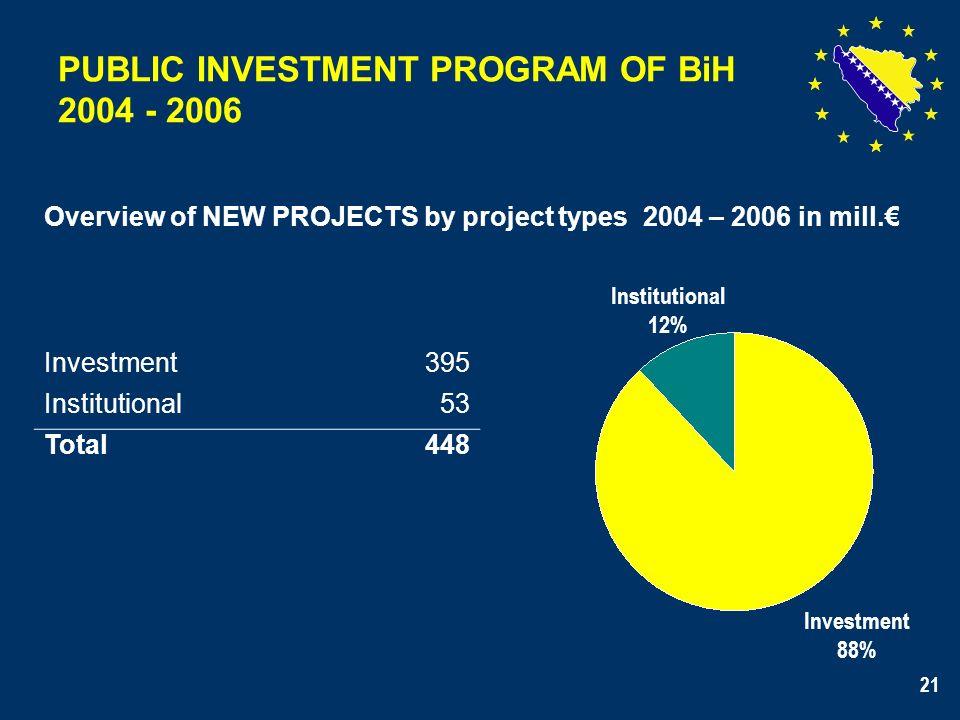21 PUBLIC INVESTMENT PROGRAM OF BiH 2004 - 2006 Overview of NEW PROJECTS by project types 2004 – 2006 in mill. Investment395 Institutional53 Total448