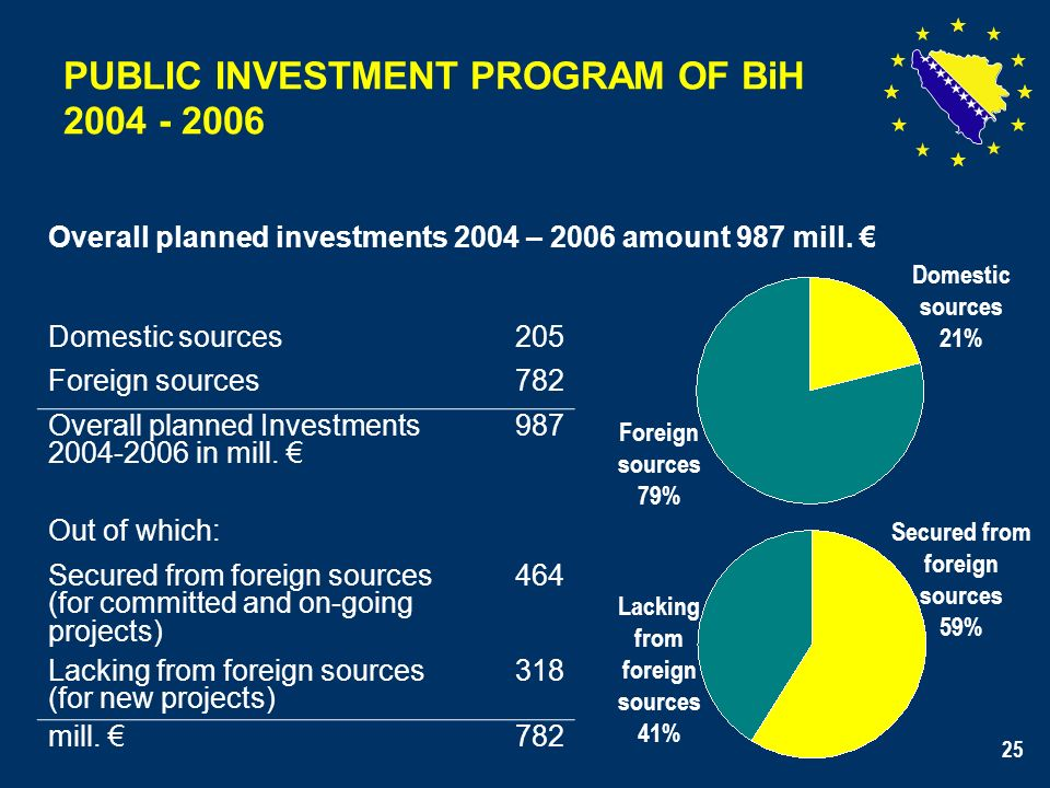 25 PUBLIC INVESTMENT PROGRAM OF BiH 2004 - 2006 Overall planned investments 2004 – 2006 amount 987 mill. Domestic sources205 Foreign sources782 Overal